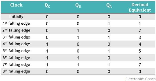 truth table for synchronous counter