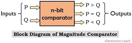 block diagram of magnitude comparator
