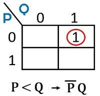 k-map 1-bit comparator 3