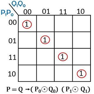 k-map 2-bit comparator 2