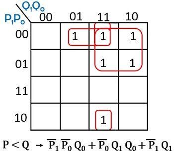 k-map 2-bit comparator 3