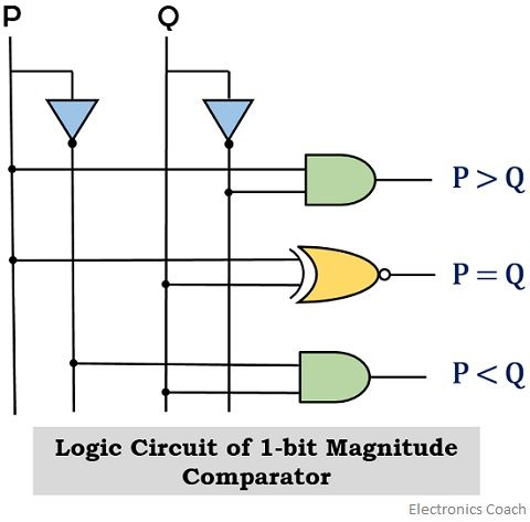 logic circuit for 1-bit magnitude comparator