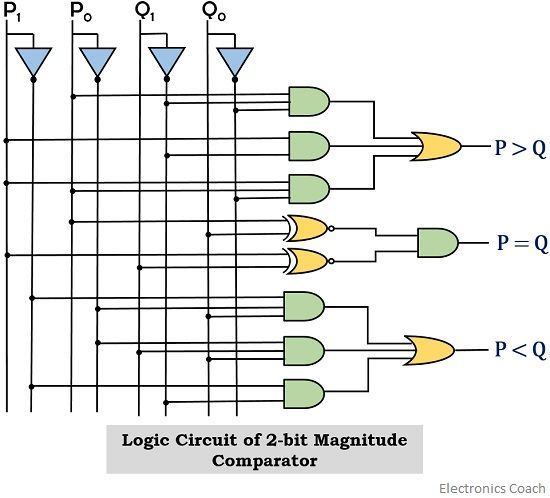 logic circuit for 2-bit magnitude comparator