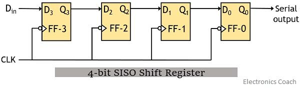 4-bit SISO shift register