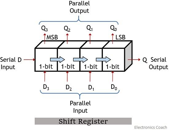 What Is A Shift Register Definition Operation And Applications Of Shift Register Electronics Coach