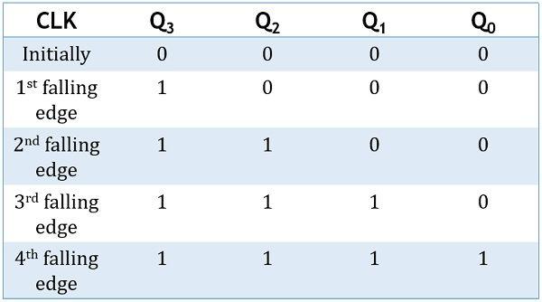 truth table of SISO shift register