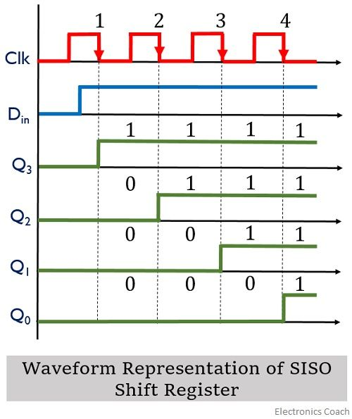 waveform representation of SISO shift register