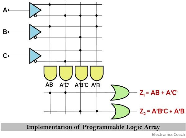 implementation of programmable logic array