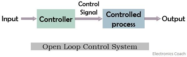 open-loop control system