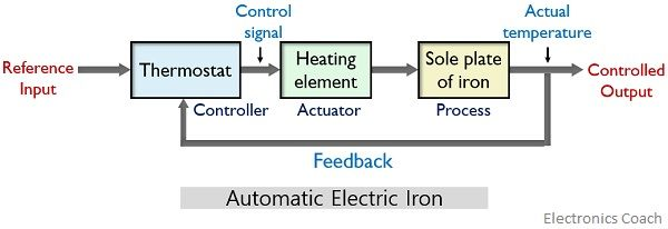 block diagram of automatic electric iron