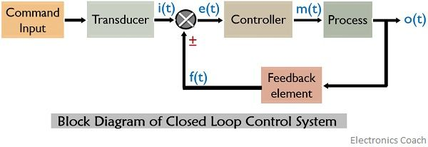 block diagram of closed loop control system