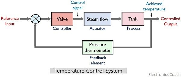block diagram of temparature control system