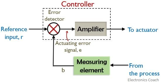 block representation of controller