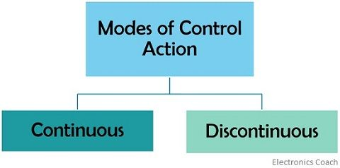 modes of control action