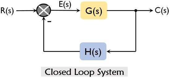 transfer function of closed loop system