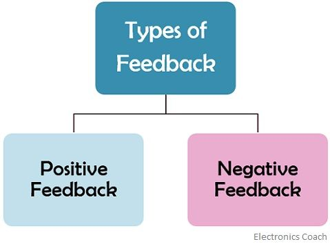 types of feedback in closed loop control system