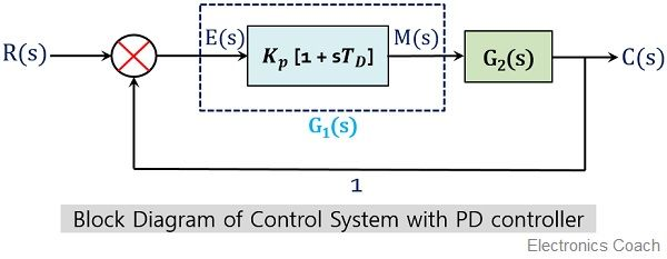 block diagram of control system with PD controller