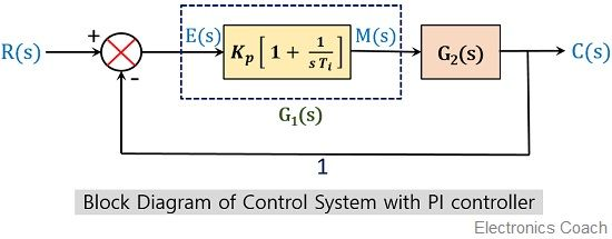 block diagram of control system with PI controller