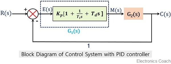 block diagram of control system with PID controller