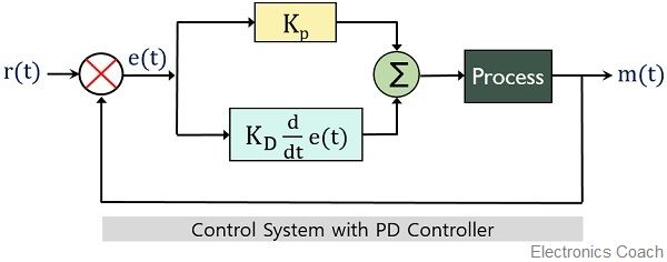control system with PD controller
