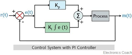 control system with PI controller