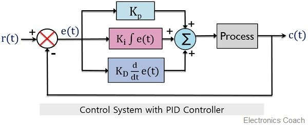 control system with PID controller