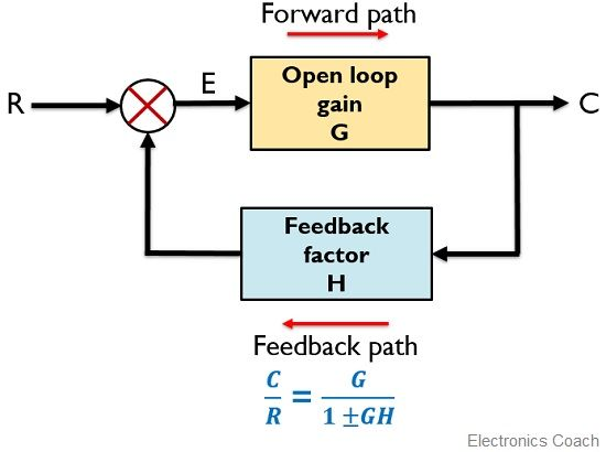 What is Feedback System? Block Diagram and Types of Feedback - Electronics  CoachElectronics Coach