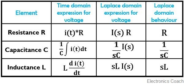 table showing laplace transform of electrical network