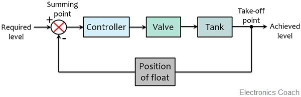 block representation of water level controller