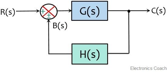 canonical form of closed loop system