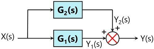 parallel rule - 1