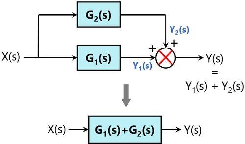 parallel rule - 2