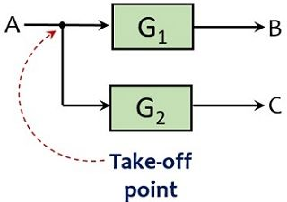 take-off point
