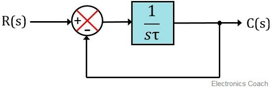 block diagram of first order control system