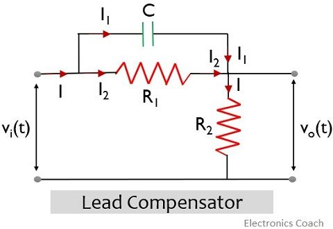 network of lead compensator''