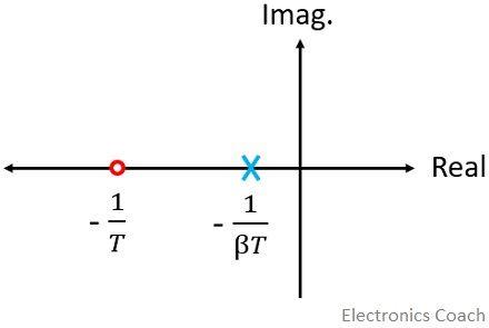 pole zero plot of lag network