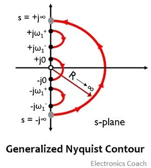 generalized nyquist contour