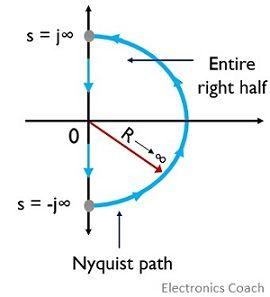 nyquist path