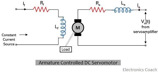 armature controlled dc servomotor