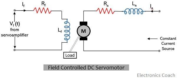 field controlled dc servomotor