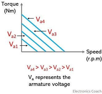 torque-speed characteristics of armature controlled dc servomotor