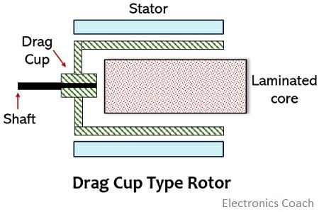 drag cup type rotor