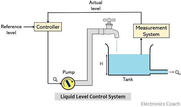 liquid level control system