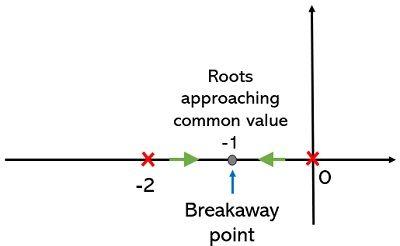 breakaway point