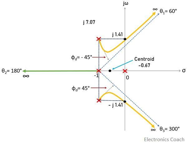 example2 of root locus construction