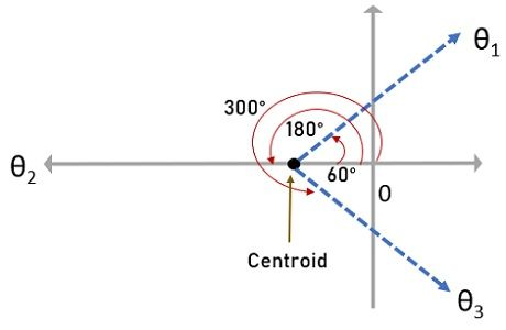 pole-zero plot of example 1 showing centroid and angle of asymptotes