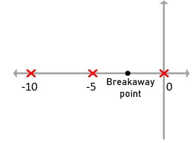 pole-zero plot of example 1