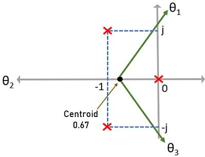 pole-zero plot of example 2 showing centroid and angle of asymptotes