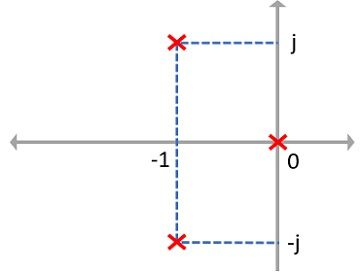 pole-zero plot of example 2
