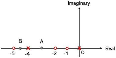 rule for root locus on s-plane